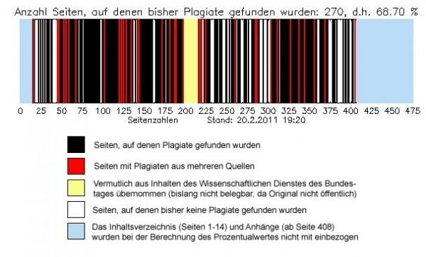 Analiza plagiatów w doktoracie von Guttenberga Źródło: Wikipedia