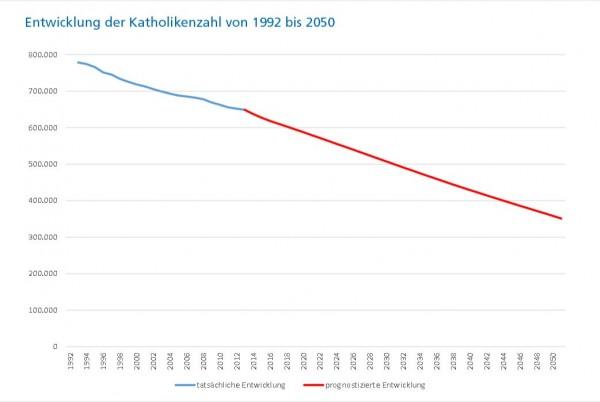 Prognoza spadku ilości katolików w diecezji Limburg. Źródło: Bistum Limburg, raport finansowy za rok 2013.