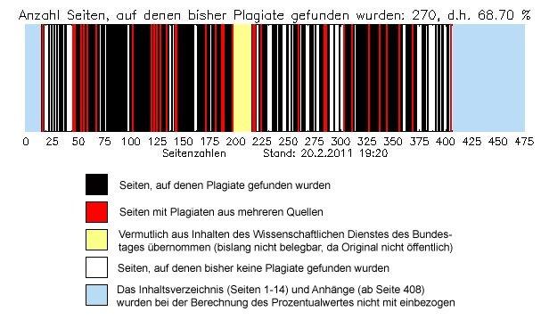 Analiza plagiatów w doktoracie von Guttenberga